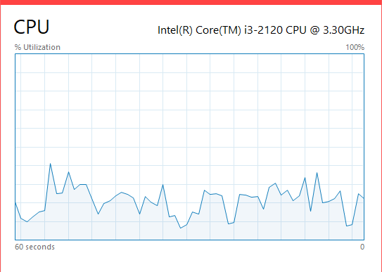 CPU Usage Compact view