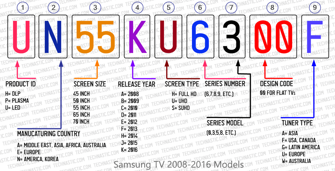 samsung tv 2008-2016 model numbers