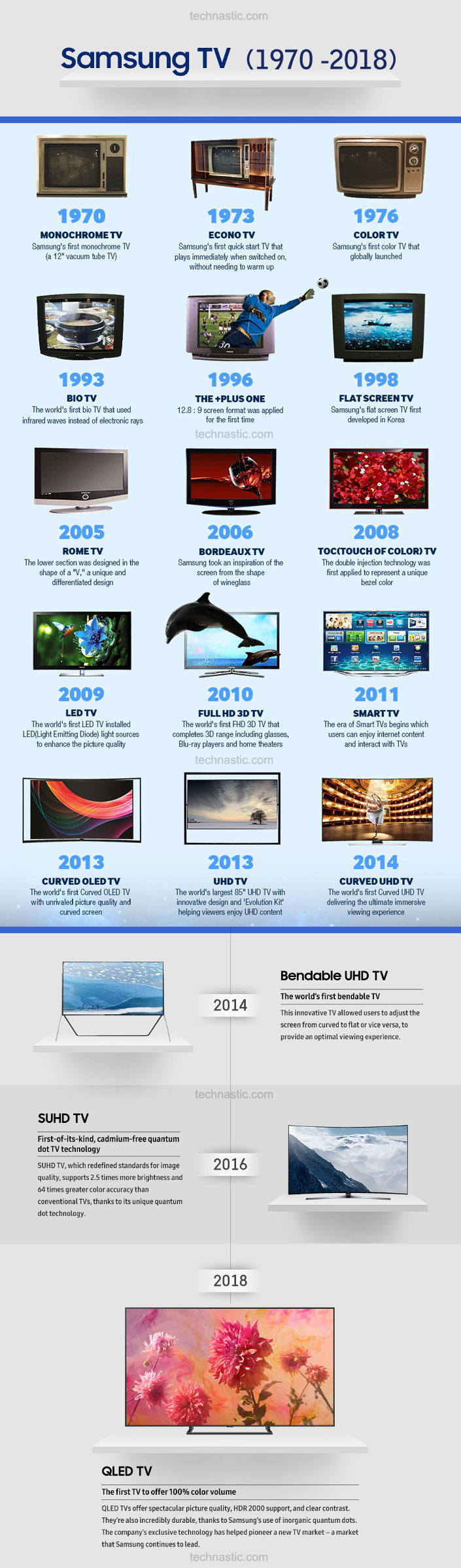 samsung tv development history inforgraphic